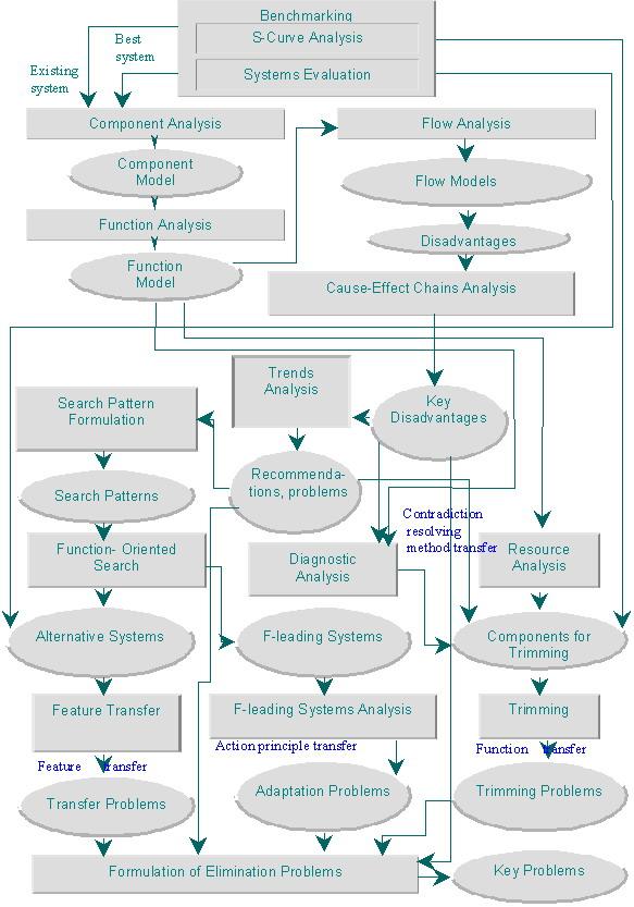 Законы развития технических систем 2 6 ЦЕЛИ ЭВОЛЮЦИОННОГО АНАЛИЗА