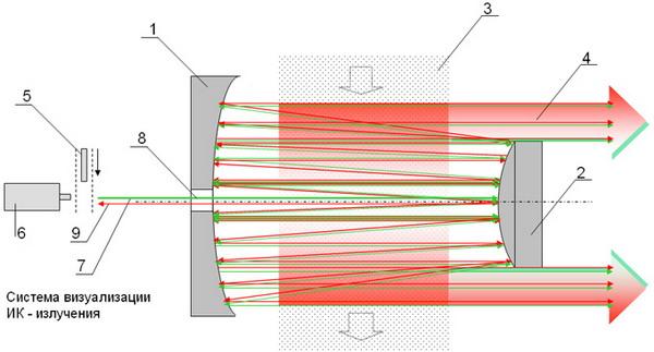 Схема резонатора промышленного