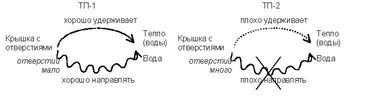 Графическая схема конфликта