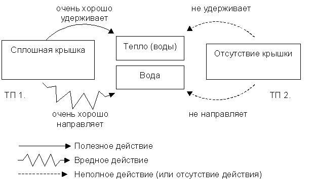 Графическая схема усиленного