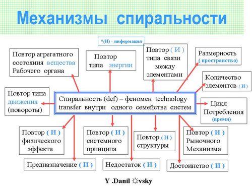 Повтор Рыночного Механизма