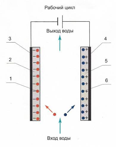 Проходной конденсатор для