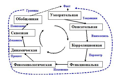Схема эволюции научных