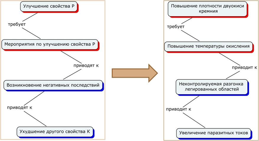 схемы баз знаний