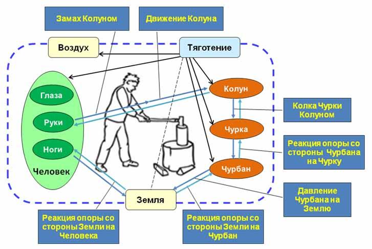 Схема действий для ТС «Колун».