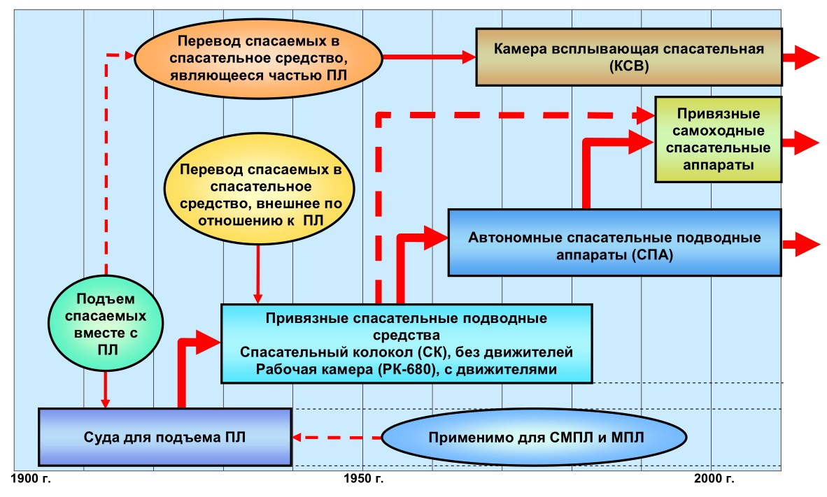 Схема развитие техники
