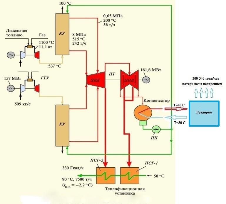 Структурная схема энергоблока