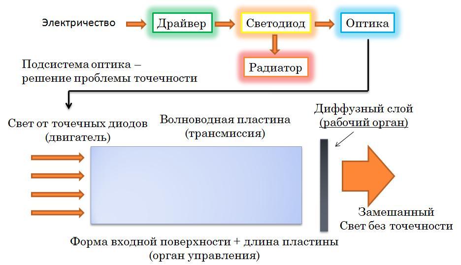 схема работы светодиодного